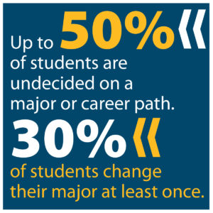 Up to 50% of students are undecided on a major or career path.
