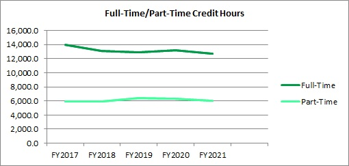 FY21 Fall Enrollment FT and PT Credit Hours