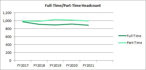 FY21 Fall Enrollment FT and PT Headcount