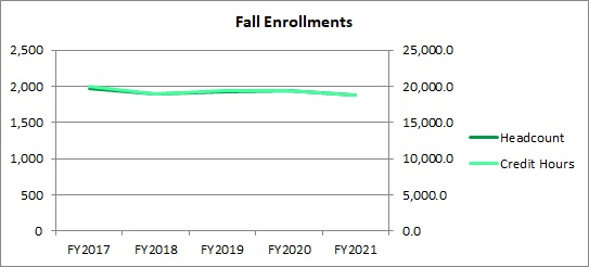 FY21 Fall Enrollment Headcount